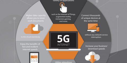 I vantaggi del 5G per le aziende