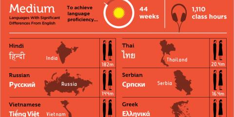 Quali sono le lingue più difficili da studiare?