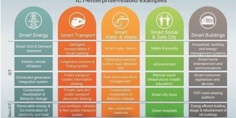 I 5 principali settori delle smart cities