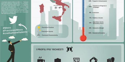 Occupazione e lavoro: quali sono i profili più richiesti in Italia nel 2018?
