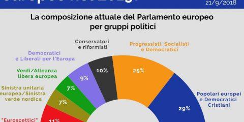 Come sarà il Parlamento europeo nel 2019?