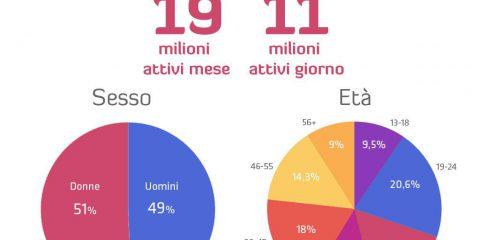I numeri di Instagram in Italia