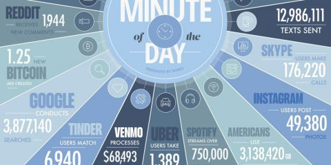 Quanti big data sono generati in un minuto su internet?