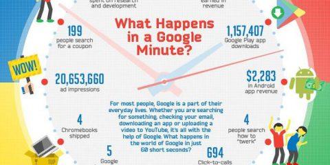 Cosa accade su Google in un minuto?