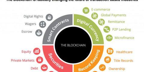Quali sono le potenziali applicazioni della blockchain?