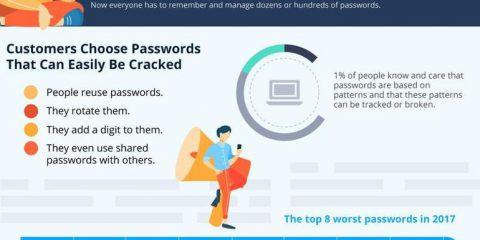 Perché le password non avranno futuro