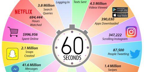 Internet, cosa accade in un minuto? L'infografica del 2019