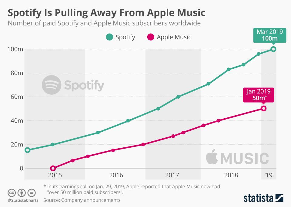 Sonos, Spotify e gli altri  Come cambia la musica digitale
