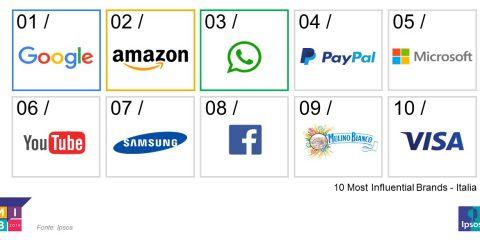 Google, Amazon e WhatsApp i tre brand più influenti in Italia. Facebook in calo