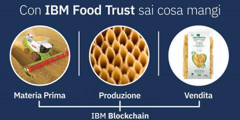 Blockchain, accordo IBM e Gruppo Grigi per la certificazione della pasta Aliveris