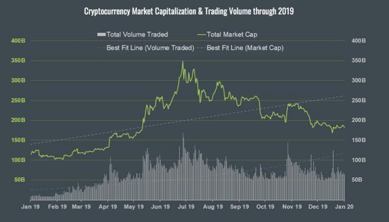 capitalizzazione di mercato bitcoin annuale)
