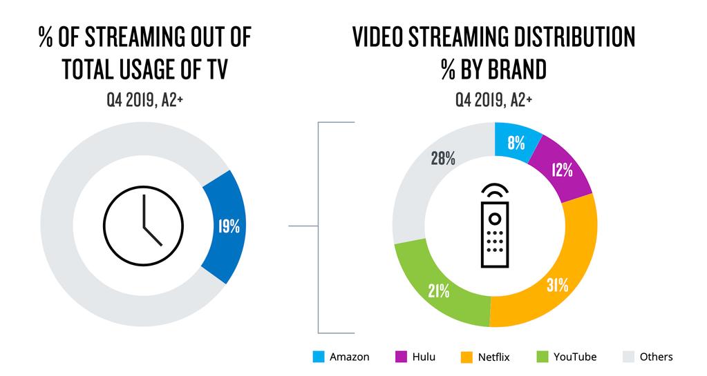 Netflix-crescita: la società incrementa nel 2020 il suo fatturato ~