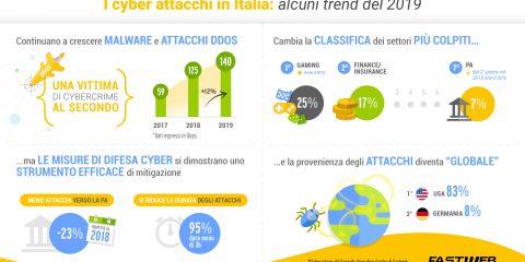 Fastweb, alcuni trend di cyberattacchi nel 2019
