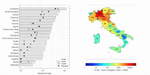 Coronavirus in Italia: la Lombardia migliora, ma attenzione ai dati regionali