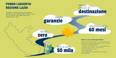 'Soldi alle PMI dalla Regione Lazio, come presentare domanda subito'. Intervista ad Alessandro Diano