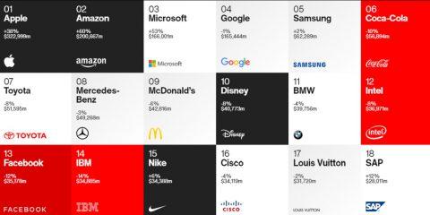 Brand globali, primi cinque posti alle Big Tech: concentrano un terzo del valore dell'intera classifica