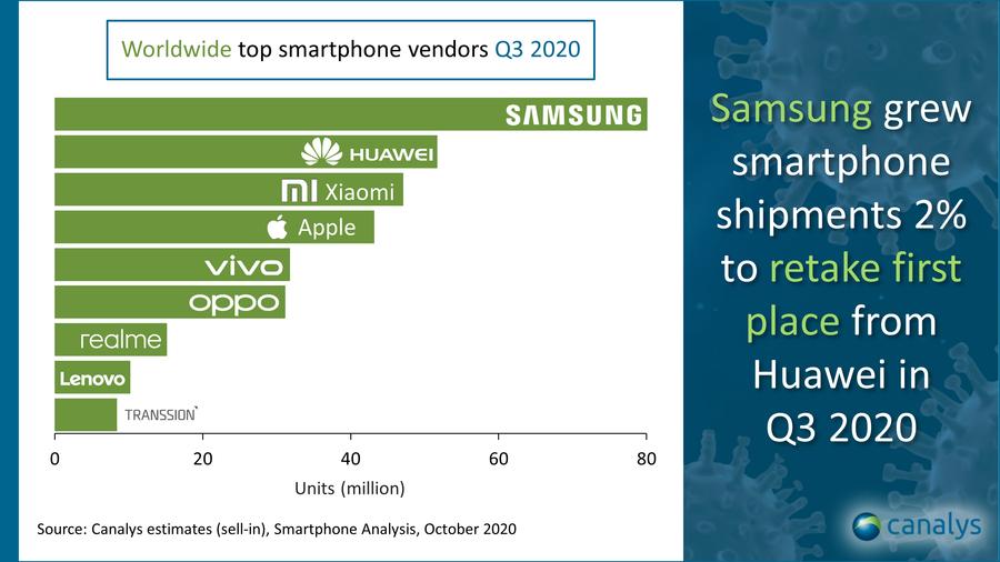Samsung, Huawei e Xiaomi, ecco gli smartphone più venduti al mondo