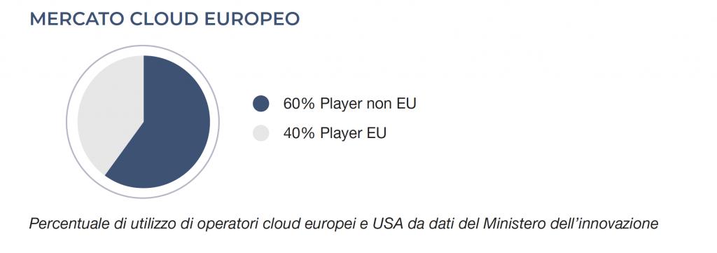 cloud_dati_provider_Europa